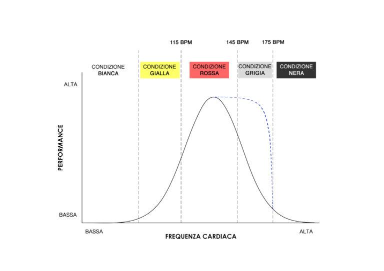 curva della performance di un operatore