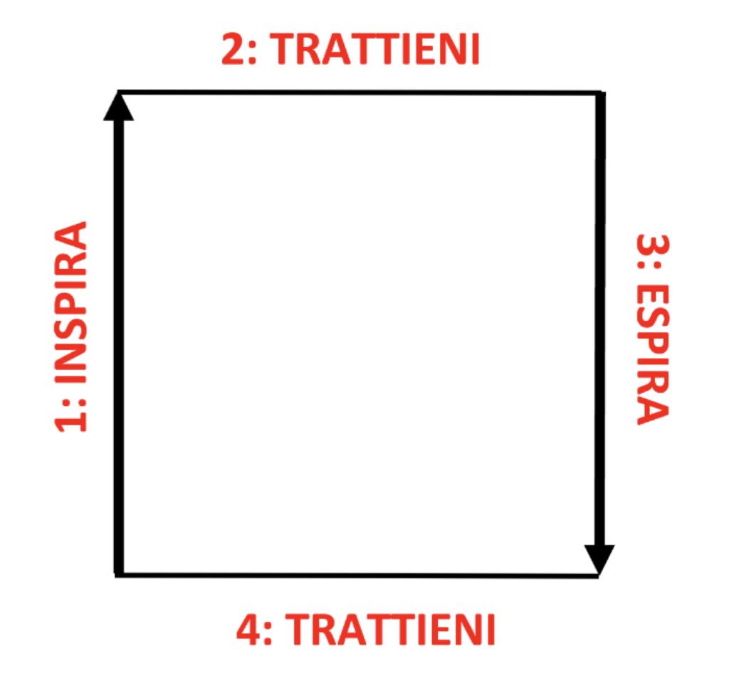 grafico della respirazione tattica