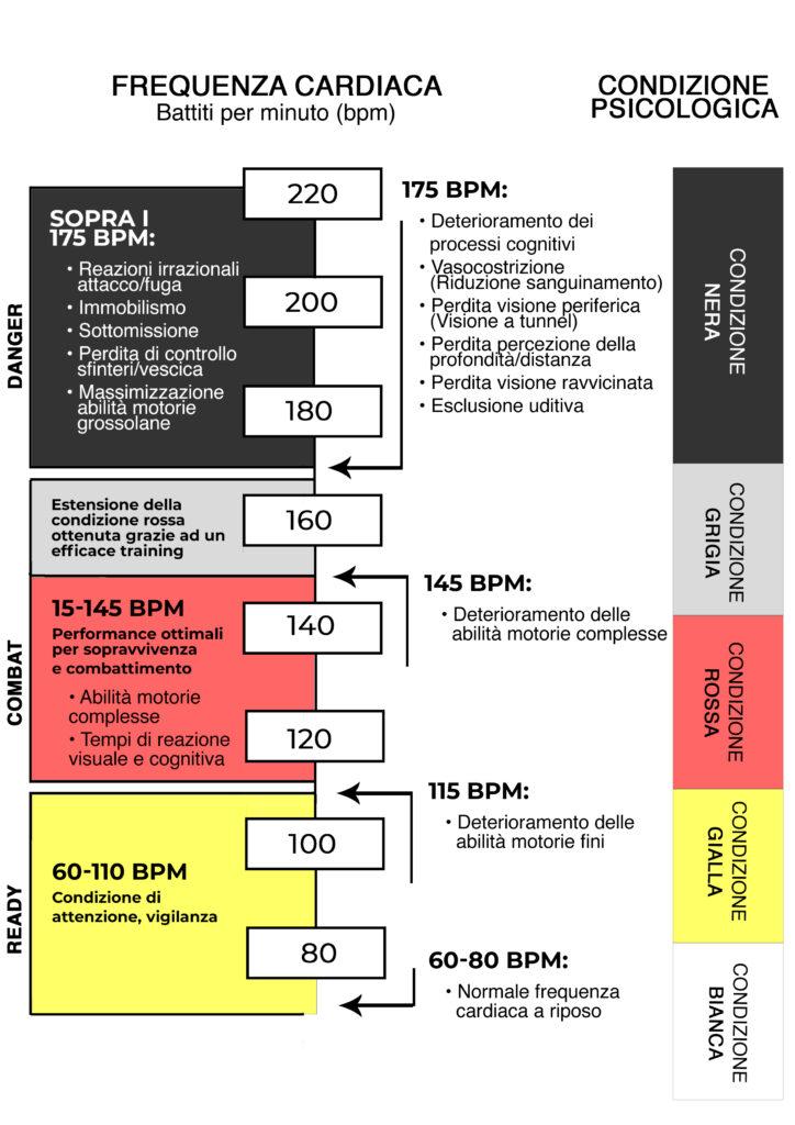 tabella codice colore stress e battito cardiaco